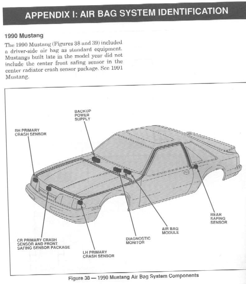 airBagPartsLoc90 mustang 90 91 air bag diagnostic codes 1992 mustang fuse box diagram at bakdesigns.co