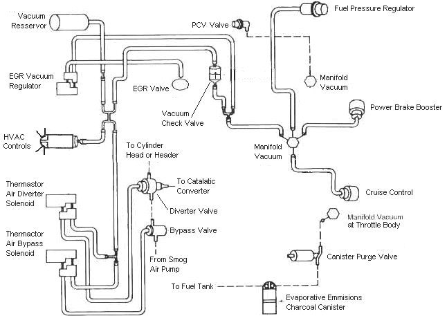 mustangFoxFordVacuumDiagram mustang faq wiring & engine info fox body wiring harness diagram at virtualis.co